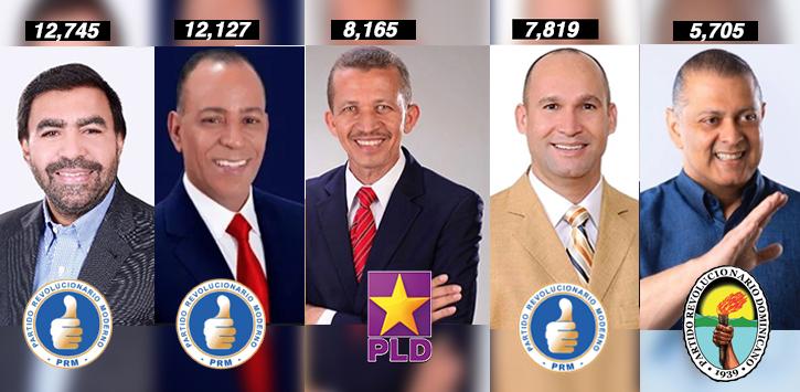 luis-ernesto-avanza-a-un-5to-lugar-de-los-candidatos-a-diputado-mas-votados